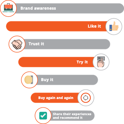 How to build brand loyalty?